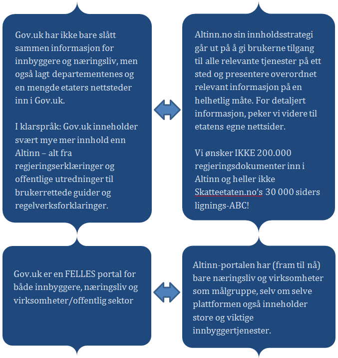 forskjeller_innholdsstrategi_GovUK-Altinn