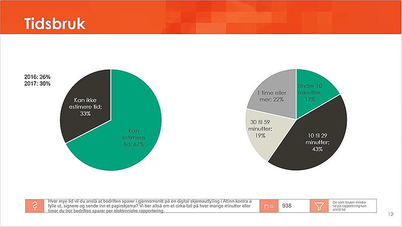 Bilde som viser diagram over hvor mye tid næringslivet oppgir å spare på bruk av Altinn.